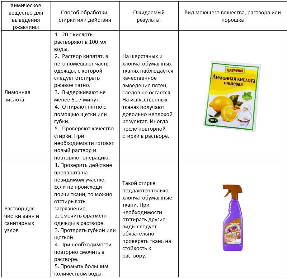 Химические вещества для удаления ржавчины с белой одежды