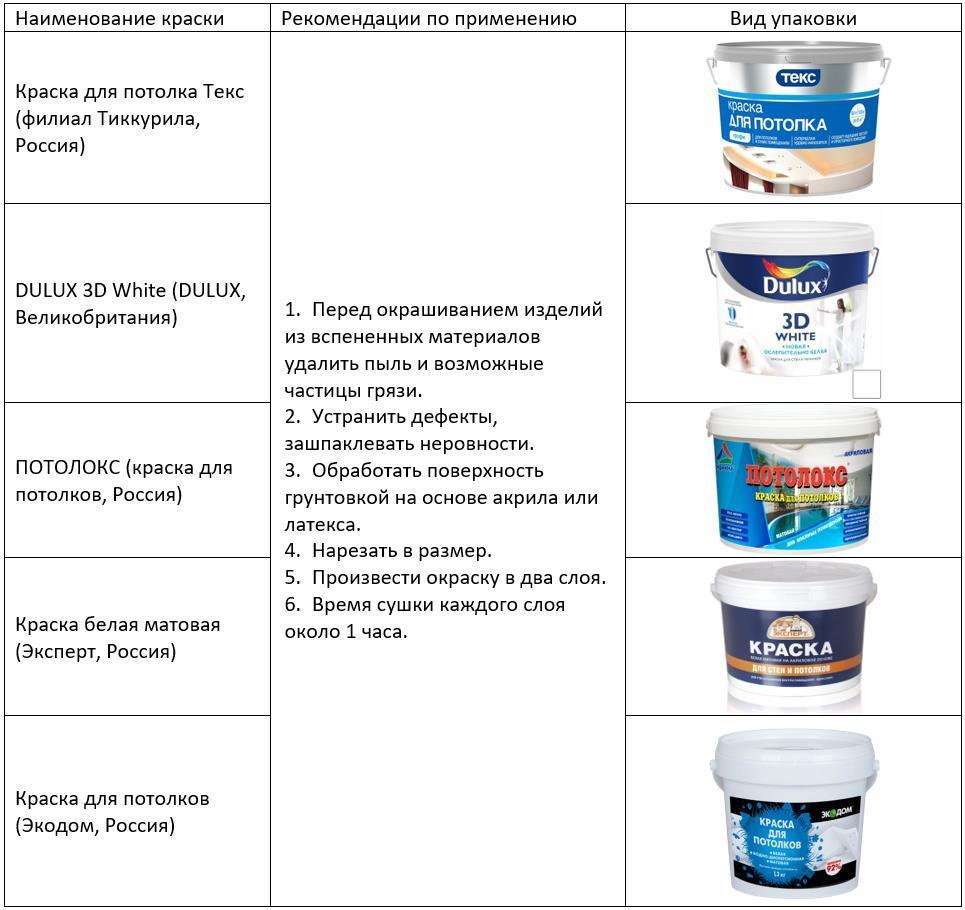 Краски для окрашивания пенопластовых изделий, а также изделий из гипса