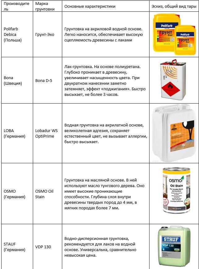 Производители и виды грунтовок для подготовки паркета к лакированию