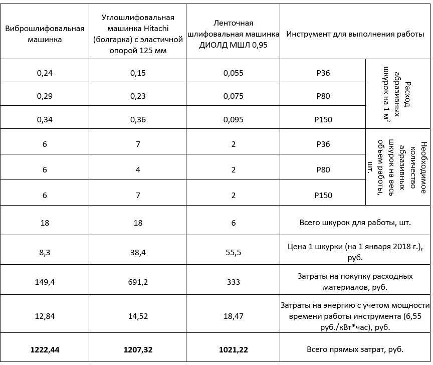 Расчет прямых затрат на выполнение работы табл 2