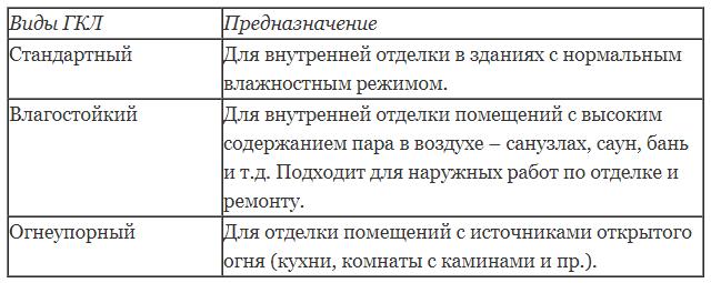 Особенности гипсокартона