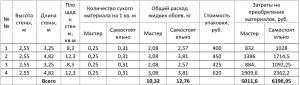 Пример расчета затрат на оклейку комнаты жидкими обоями